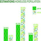 Study tracks changing perception of homelessness